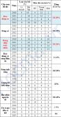 Phân tích cấu trúc đề thi đại học môn Vật lí năm 2014 (Phần1)